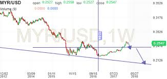 Usd Vs Myr Chart Myr Usd Chart Investing Com