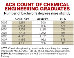 Gains In Chemistry Grads Persist | November 23, 2009 Issue - Vol. 87 ...