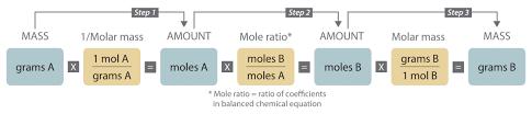 3 6 Quantitative Information From Balanced Equations