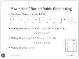 Round Robin Scheduling Gantt Chart Www Bedowntowndaytona Com