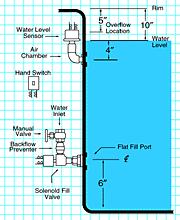 little giant baptistry 5000 wiring diagram little wiring baptistry water fill systems little giant