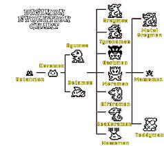 Digimon Digivolution Chart Season 1 Digimon Evolution Chart