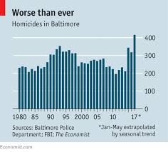 Baltimore Police Salary Chart Crime And Despair In Baltimore An Exceptionally Murderous City