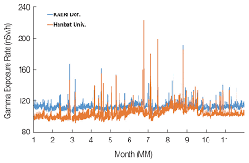 Gamma Ray Exposure Rate Monitoring By Energy Spectra Of Nai