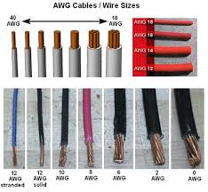 Copper Wire Gauge Size Chart Common Us Wire Gauges Awg Gauges Vs Current Ratings