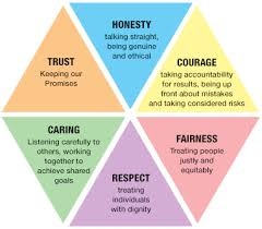 what are your values lovely an having values is important in life it helps you to define what really should matter in your life and household only you can establish values that are