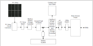 main components in a grid connected pv system battery figure 28 main components in a grid connected pv system battery backup