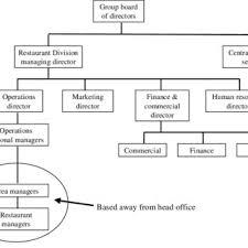 Restaurant Division Organisation Chart Download