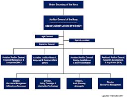 Naval Audit Service