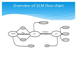 Supply Chain Management In Order To Cash Flow