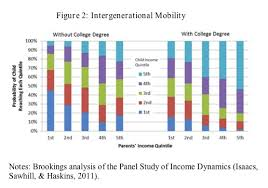 Nytimes Income Mobility Charts College Degree Makes Upward Economic Mobility Much More