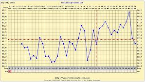 My Fertility Charts My Fertility Friend Chart This Roller Coaster Called