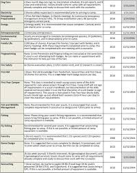 Emergency Preparedness Merit Badge Chart None Cost For Course Is 35 00 N A 12 31 Pdf Free Download