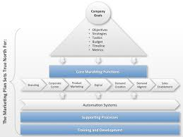What Should Be In A Marketing Plan Four Quadrant Go To Market Blog