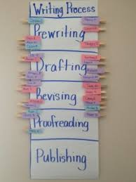 Writing Process Clip Chart Writers Workshop Clip Chart Organized Classroom