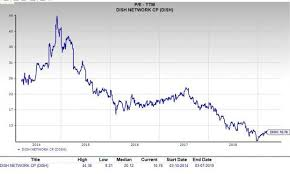 Is Dish Network Dish A Great Stock For Value Investors