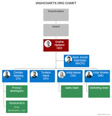 Organization Chart Highcharts