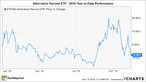 Why Etfmg Alternative Harvest Etf Is Down 9 5 So Far In