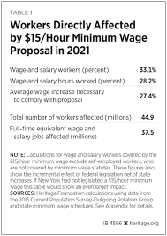 list of minimum wage jobs raising minimum starting wages to 15 per hour would eliminate seven