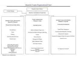 Project Organization Chart Amazing Roanoke County VA Official Website Organization Chart