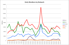 Fox News Top Cable News Network On Twitter In January 2015