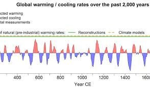 Global Warming Chart Images The Climate Is Warming Faster Than It Has In The Last 2 000