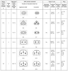 Iec Plug Types Chart 20 Ampere