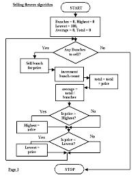 3gl Program Design Designing Programs With Flow Charts