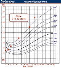 American Academy Of Pediatrics Growth Chart Calculator Using The Bmi For Age Growth Charts