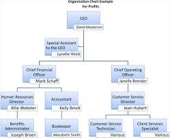 board of directors organizational chart template. board of directors organizational chart template Holaklonecco