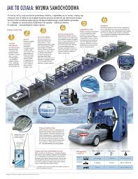 How It Works Car Wash Visual Ly
