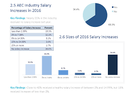 New ArchitectureEngineeringConstruction Industry Salary Report
