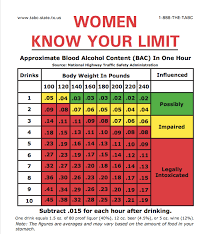 Dui Alcohol Level Chart How Many Drinks Will Put You Over The Legal Limit Casper