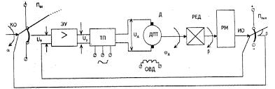 Промышленность производство Исследование систем автоматического  Промышленность производство Исследование систем автоматического управления САУ Курсовая работа