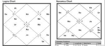 Chandal Yoga In Birth Chart Dear Sir Bad Yoga Of Guru With Rahu In My Would Be Wife S