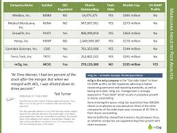 Stock Comparison Chart Marijuana Plays Big Momo Promo Plays Marijuana