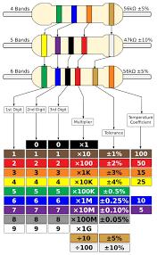 Download Free Png Resistor Colour Chart Improved Dlpng Com
