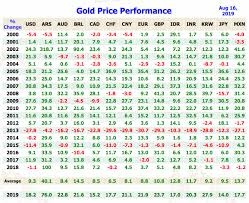 Gold Price Chart For Last 100 Years India Gold Price Today Price Of Gold Per Ounce Gold Spot Price