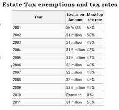 Estate Tax Rate Chart Death Tax The Erstwhile Conservative A Blog Of Repentance