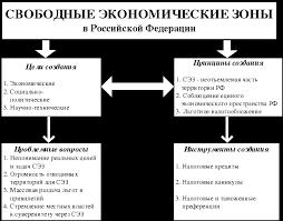 Оэз налогообложение курсовая Каталог отборного фото Заявление о регистрации ип налогоплательщик юл 5