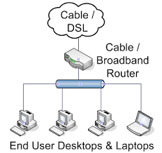 Logical Network Layout For Small Networks Simple Talk