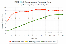 Weather Summary Chart Forecastadvisor Weather Forecast Accuracy Blog How Good Are
