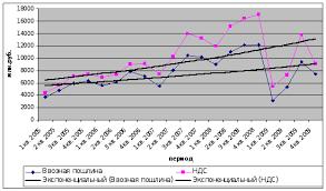 Реферат Статистический анализ таможенных платежей на примере  Статистический анализ таможенных платежей на примере Дальневосточного таможенного управления
