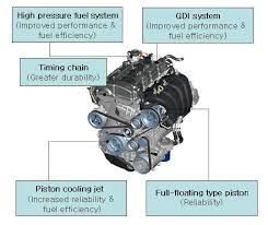 the strong and sophisticated core of the all new optima the theta ii 2 4 gdi engine