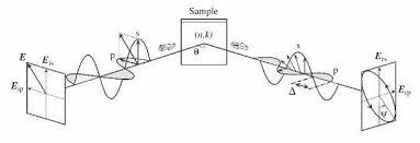 6 Spectroscopic Ellipsometry