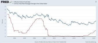 Fed Funds Rate Vs Mortgage Rates Chart Housing Market Gilbert Real Estate