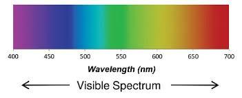 Visual Spectrum Chart Full Visible Spectrum