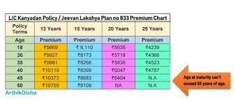 Lic Kanyadan Policy Should You Buy This Arthikdisha