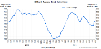Gas Station Price Charts Local National Historical