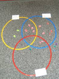 Triple Venn Diagram Using Triple Venn Diagrams In The Classroom Fuel The Brain